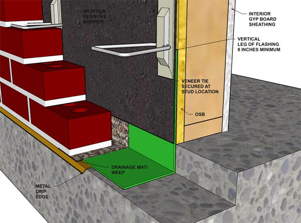 Brick Veneer Stud Walls